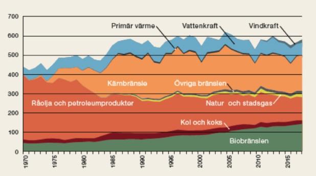 Total tillförd energi 1970-2017, TWh