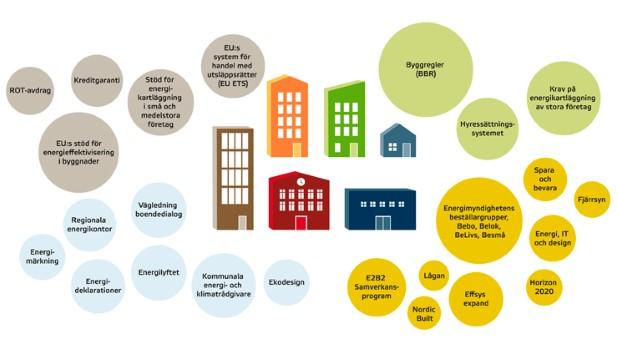 nationella renoveringsstrategin