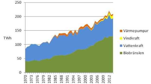 Tillförsel av förnybar energi
