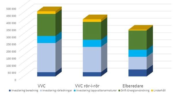 Figur 9 i rapporten