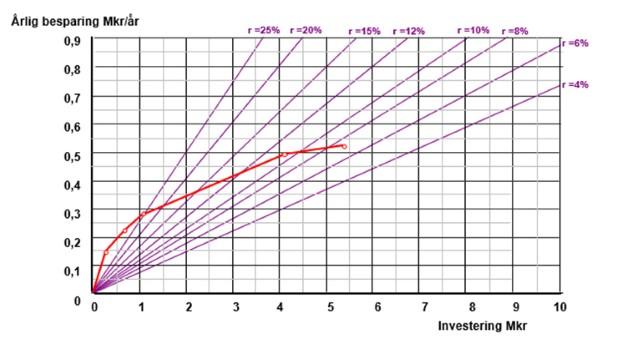 diagram totalmetodiken