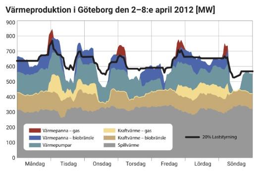 Värmeproduktion i Göteborg 2-8 april 2012