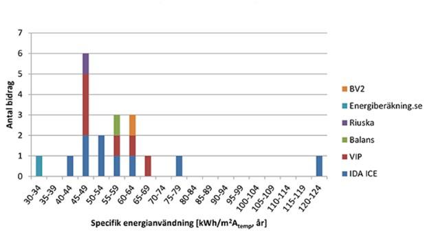Figur 7.1 i energiberäkningsrapporten