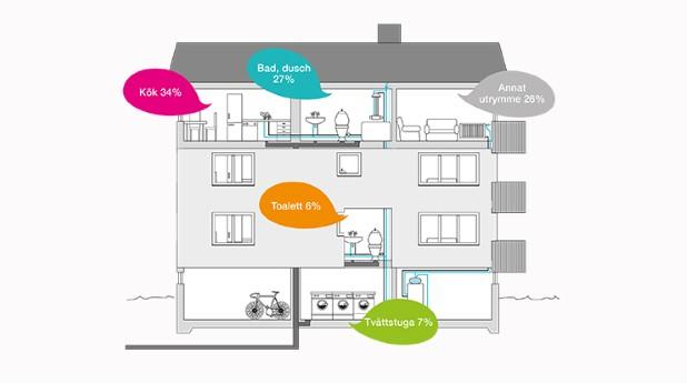 Fördelning av vattenskador i huset