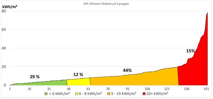 """figur-6 i rapporten """"Kartläggning av VVC-förluster i flerbostadshus"""""""