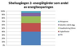 diagram energibesparing, FTX